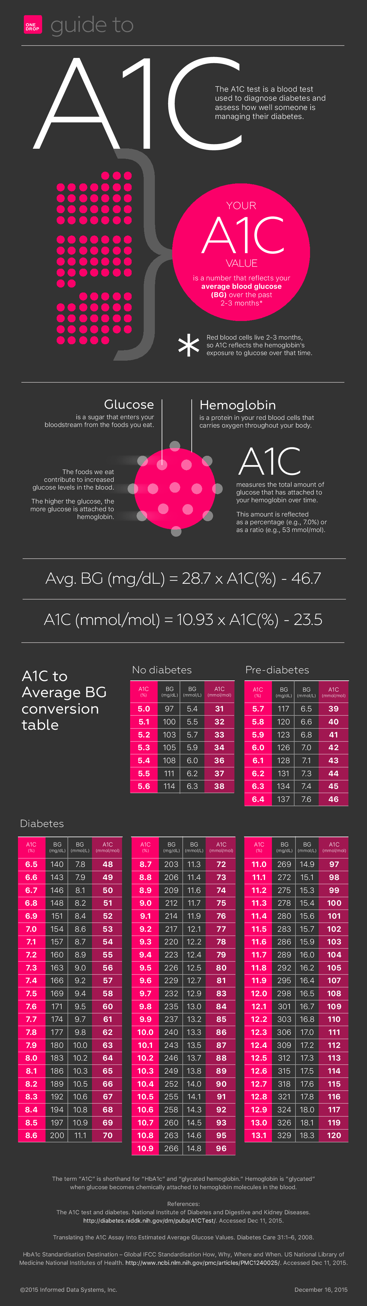 what is a1c - a1c guide - guide to a1c - a1c infographic - what is normal a1c - what is diabetic a1c - what is prediabetic a1c