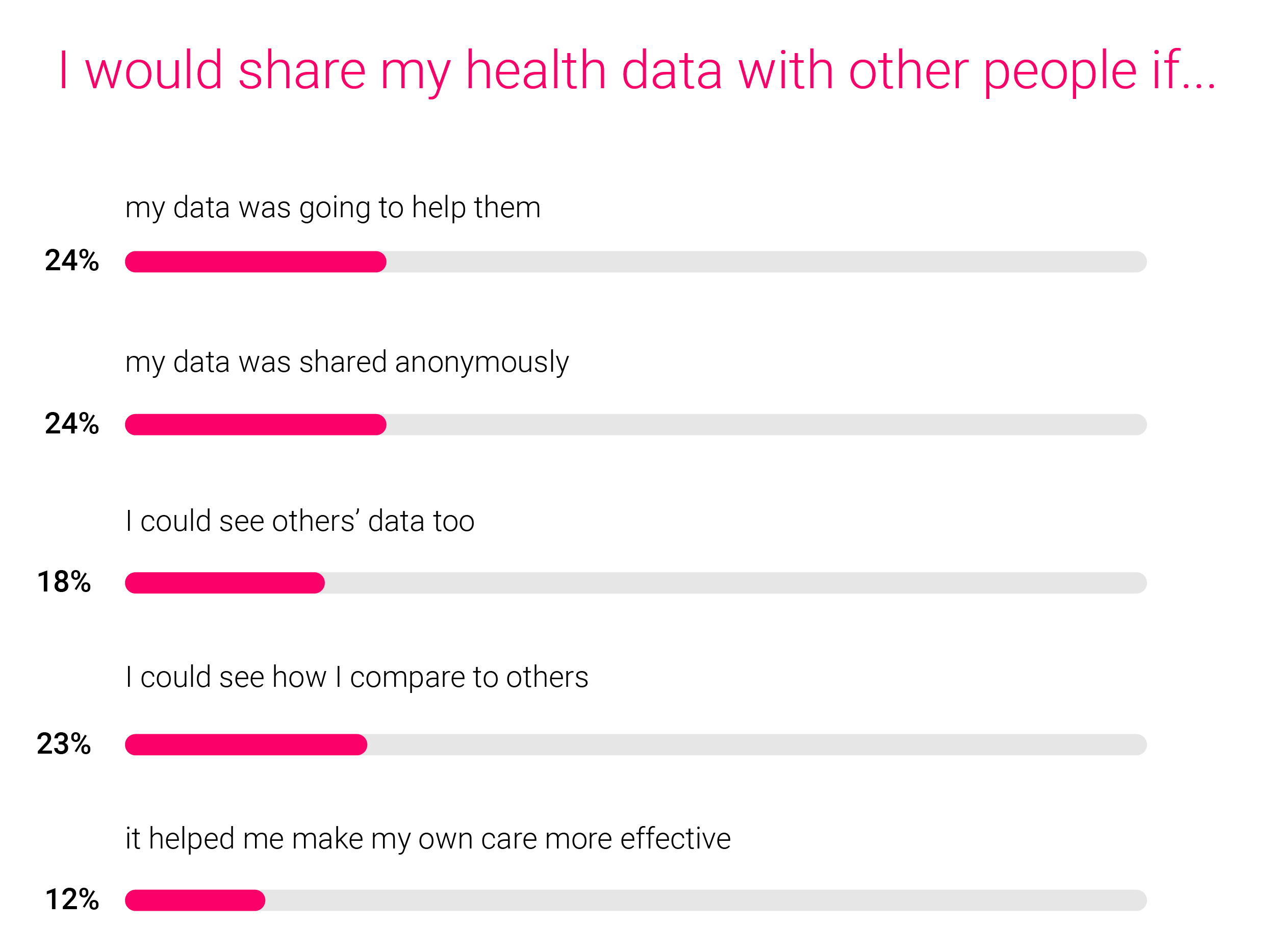 Poll: What would make you share your health data?