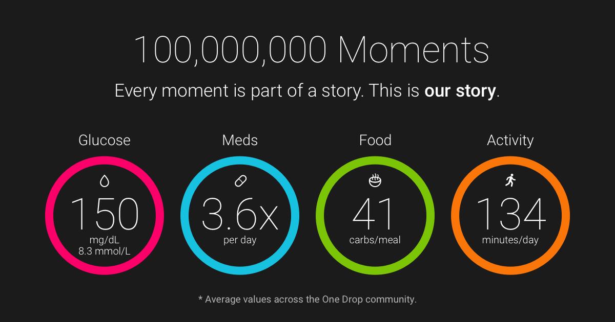 100 Million Data Points - One Drop Diabetes Management
