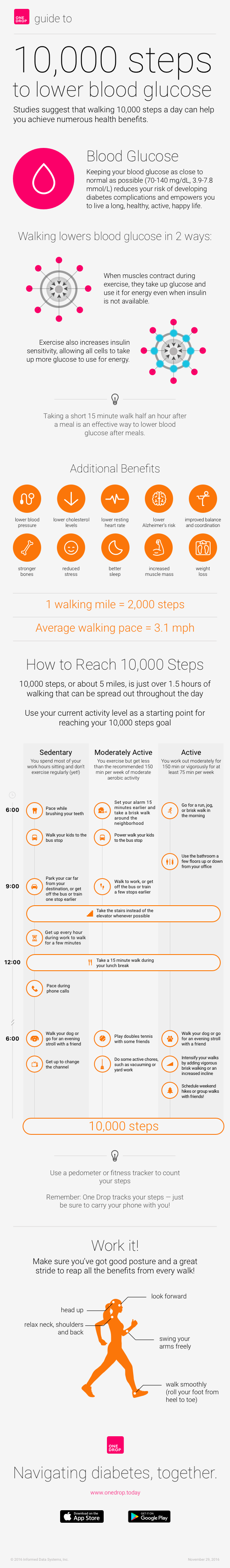 10,000 steps a day for diabetes - activity for diabetes - walking for diabetes - can walking improve diabetes - walking to treat diabetes