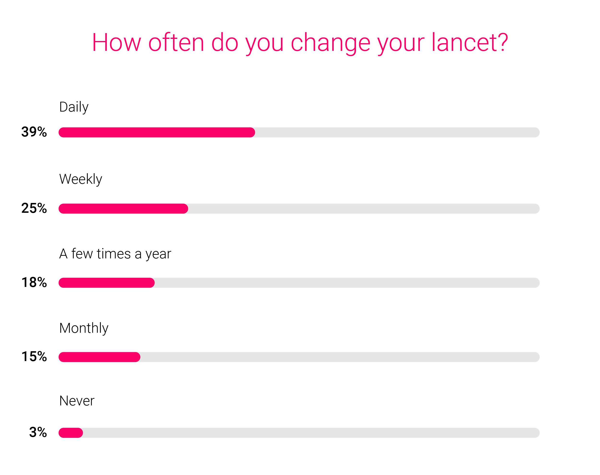How often do you change your lancet? when should you change your lancet - when to change lancet - lancet for lancing device - when are you supposed to change your diabetes lancet - type 1 diabetes - type 2 diabetes - prediabetes