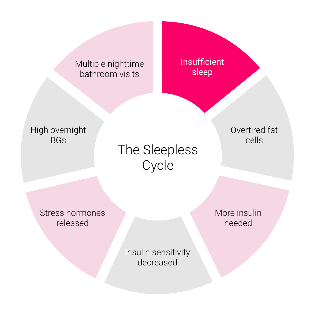 sleep cycle - what happens if I don't get enough sleep - what happens if I don't sleep - diabetes and sleep - sleep and diabetes