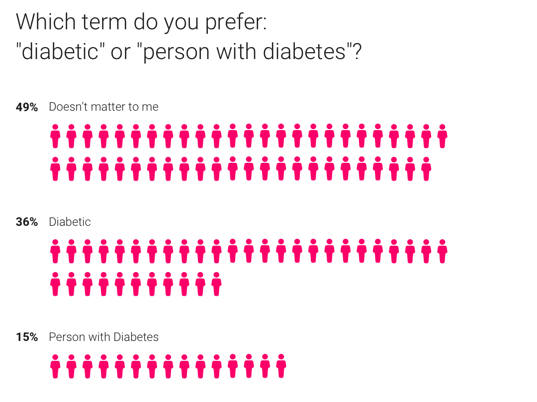 diabetic vs person with diabetes