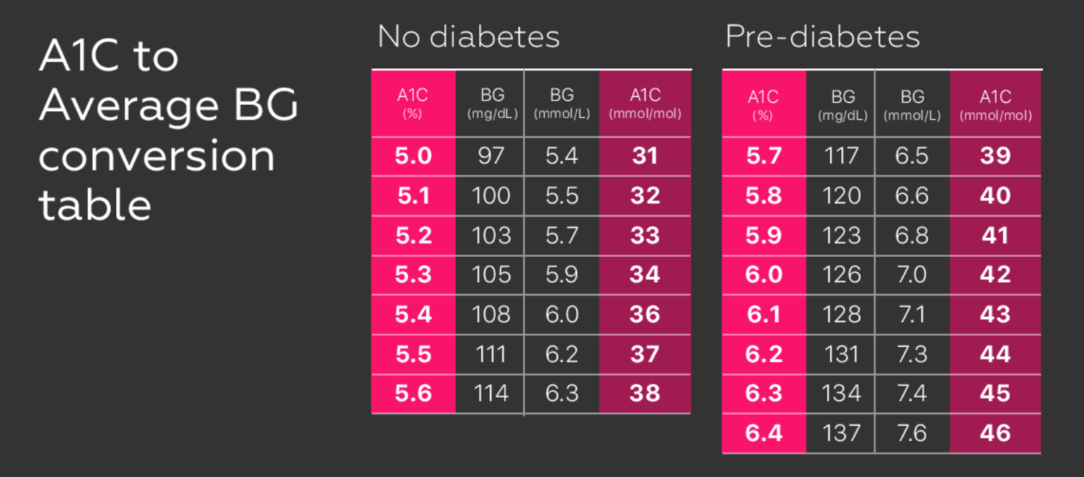 estimated average glucose calculator - diabetic a1c levels